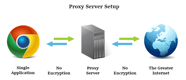 Nord VPN proxy server set up