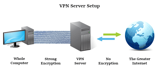 Nord VPN set up illustration
