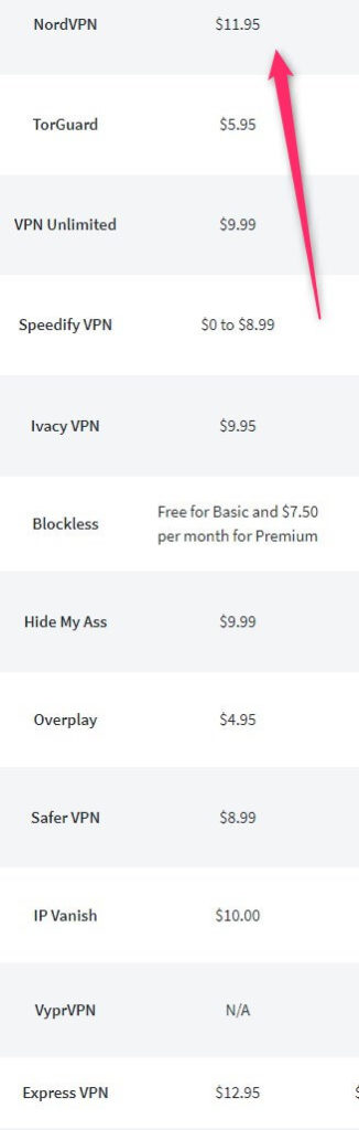 nord VPN price comparison